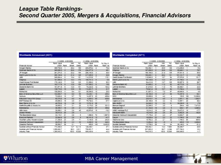 League table rankings second quarter 2005 mergers acquisitions financial advisors