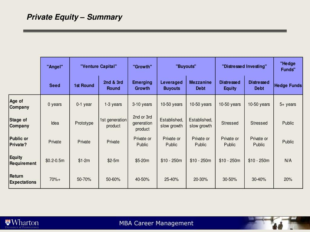 Private Equity – Summary