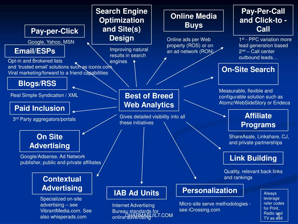 Search Engine Optimization and Site(s) Design