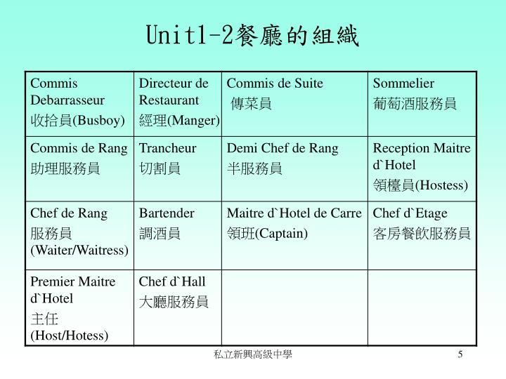 Unit1-2