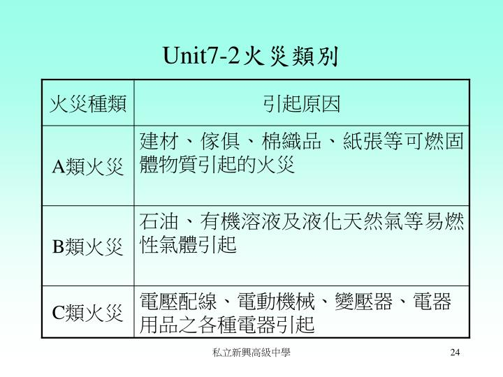 Unit7-2