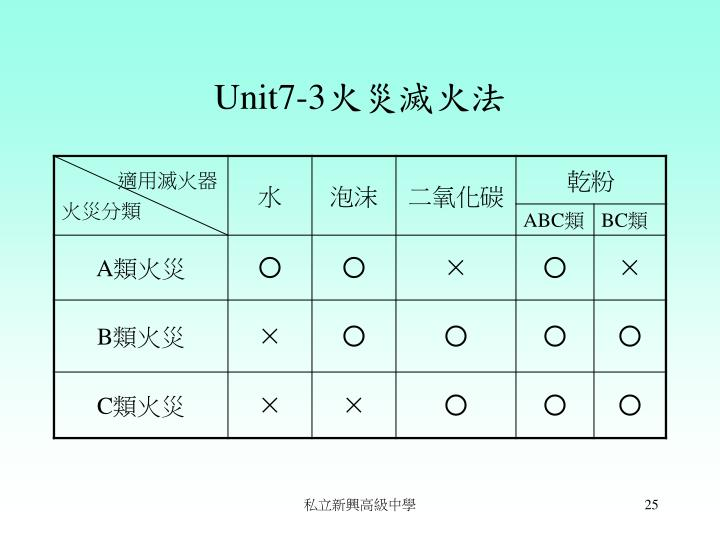 Unit7-3