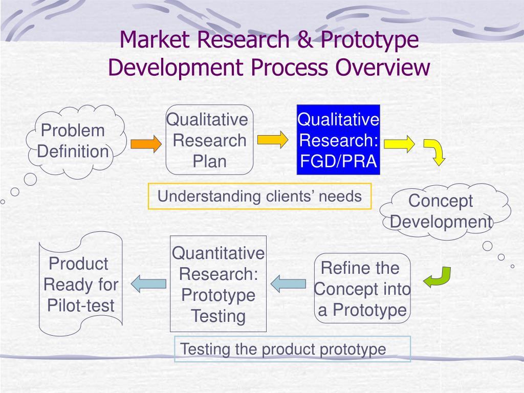 Market Research & Prototype Development Process Overview