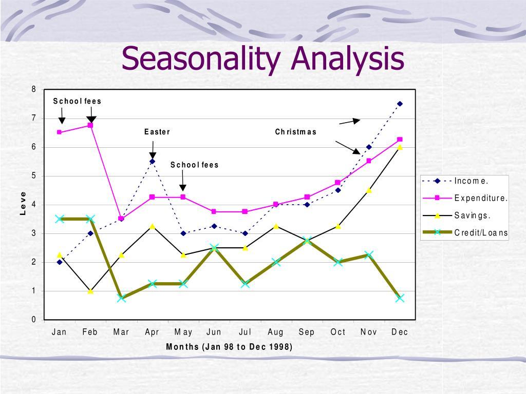 Seasonality Analysis