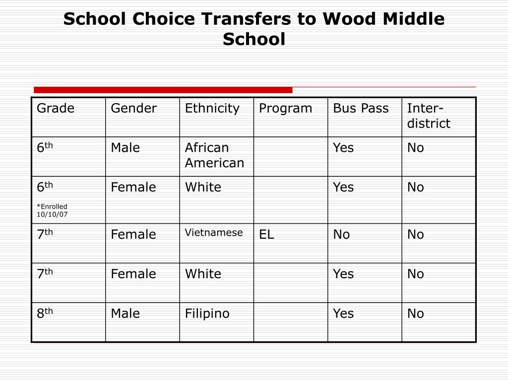 School Choice Transfers to Wood Middle School