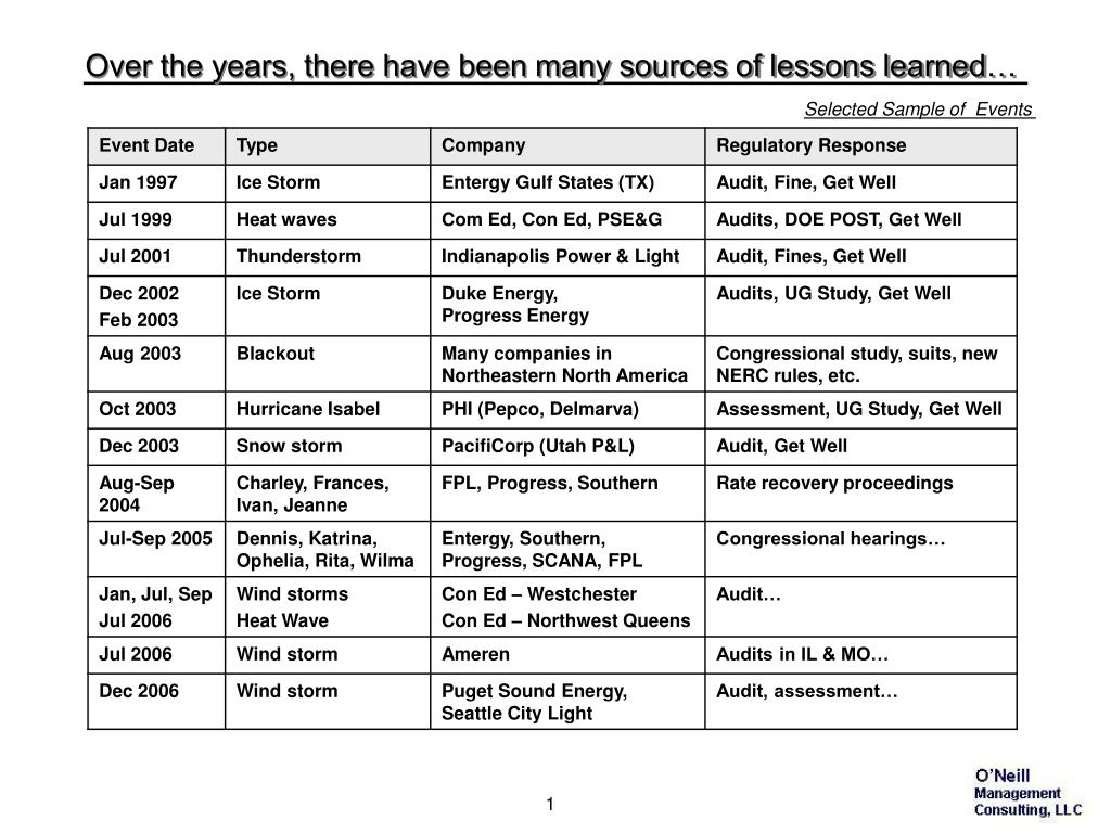 Over the years, there have been many sources of lessons learned…
