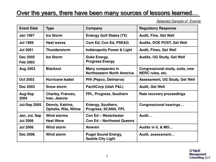 Over the years there have been many sources of lessons learned l.jpg