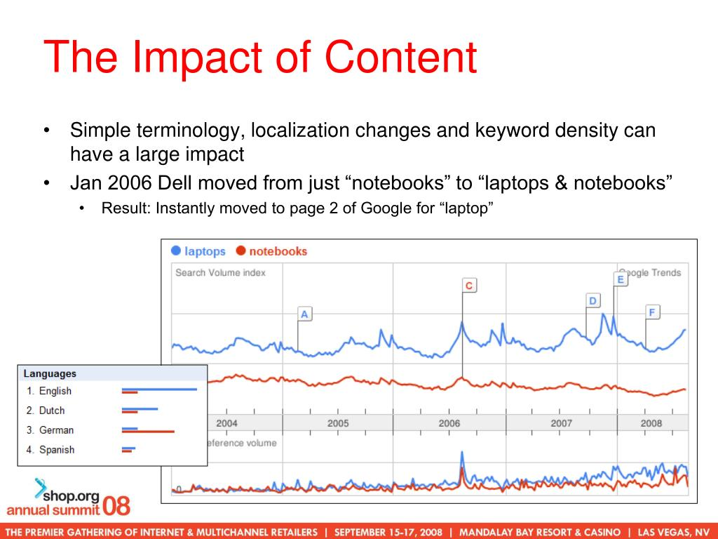 The Impact of Content
