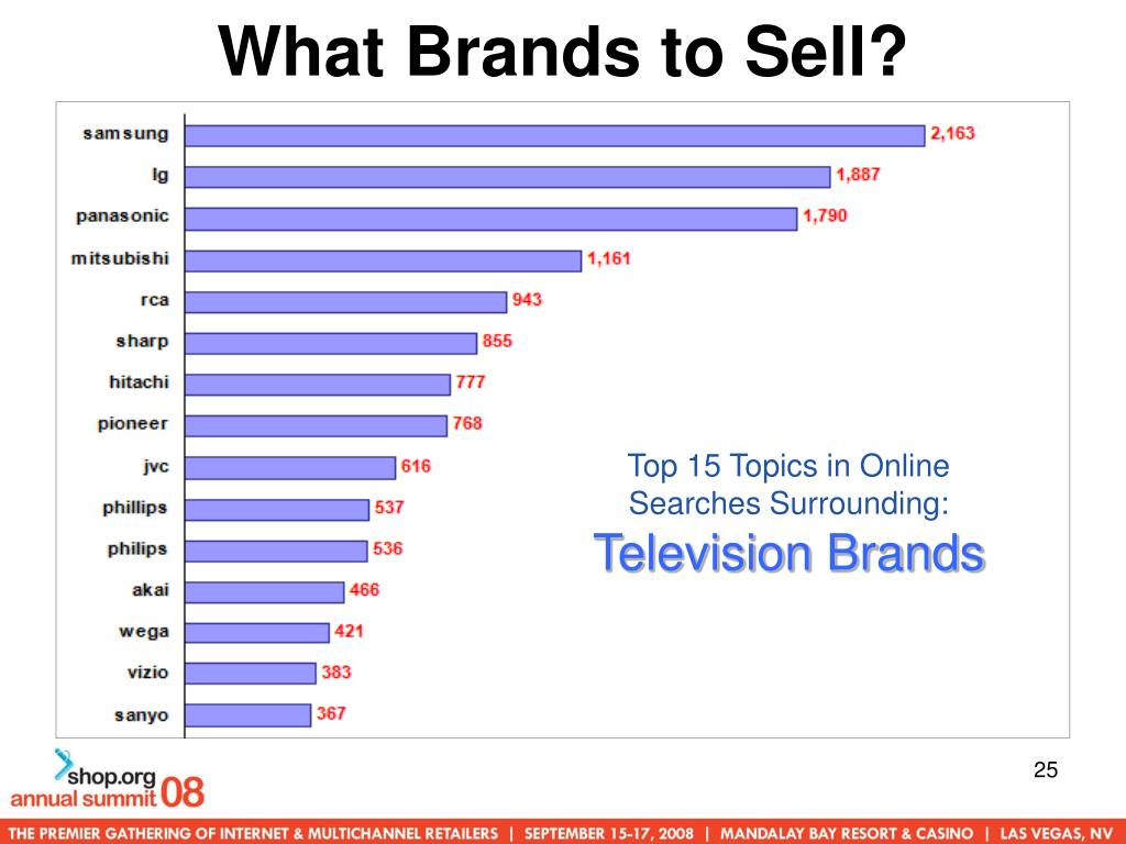 What Brands to Sell?