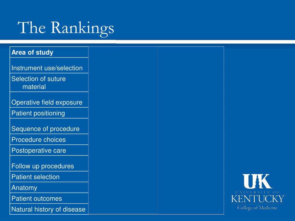 The Rankings