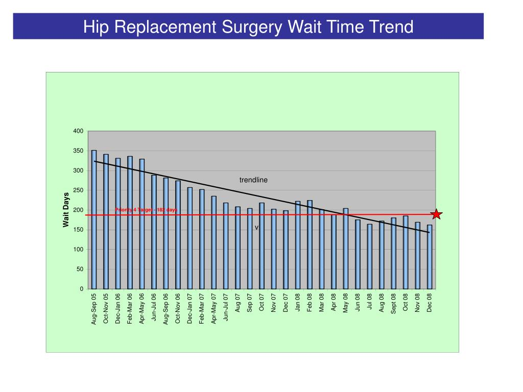 Hip Replacement Surgery Wait Time Trend