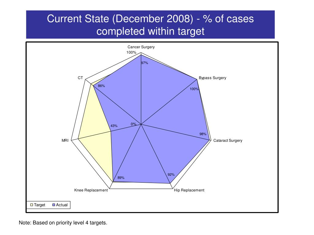 Current State (December 2008) - % of cases completed within target