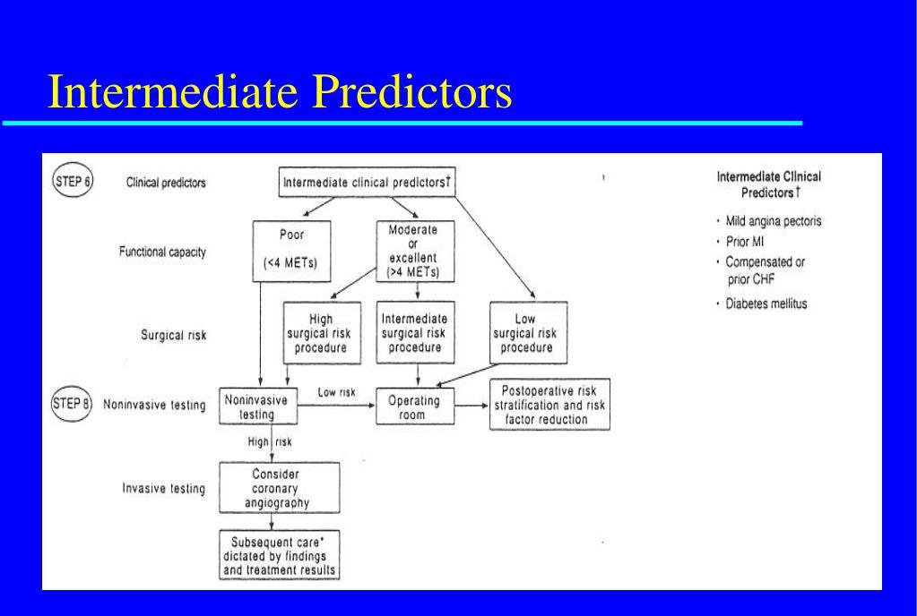 Intermediate Predictors