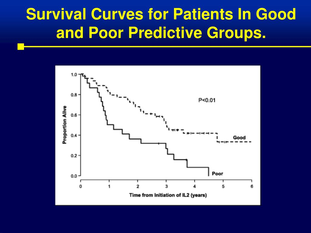 Survival Curves for Patients In Good and Poor Predictive Groups.