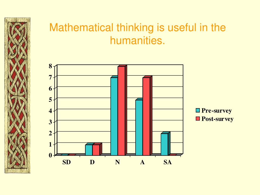 Mathematical thinking is useful in the humanities.