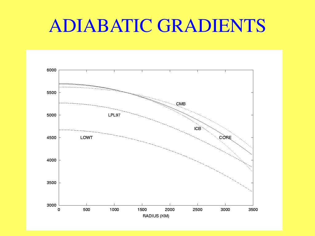 ADIABATIC GRADIENTS