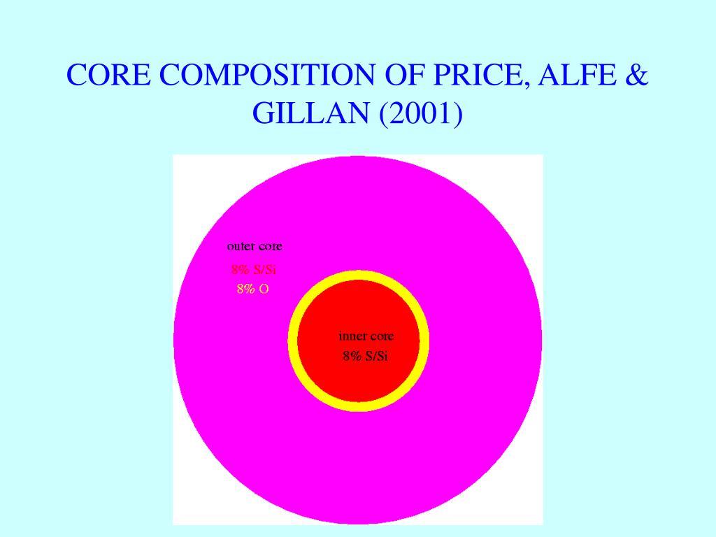 CORE COMPOSITION OF PRICE, ALFE & GILLAN (2001)
