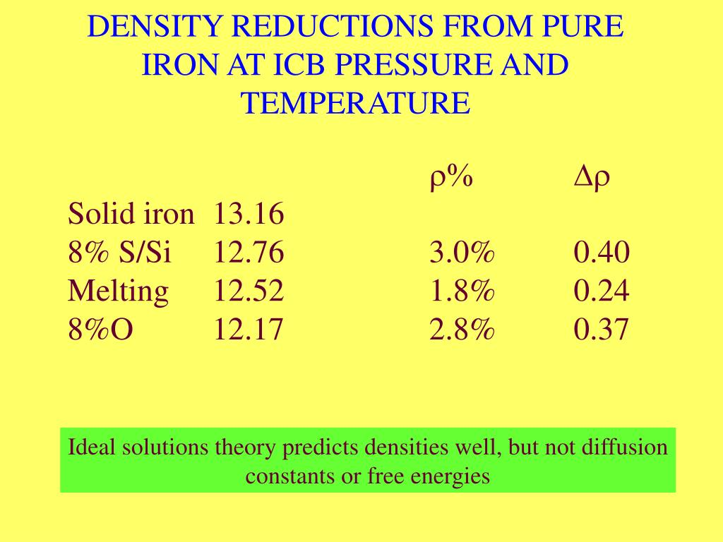 DENSITY REDUCTIONS FROM PURE IRON AT ICB PRESSURE AND TEMPERATURE