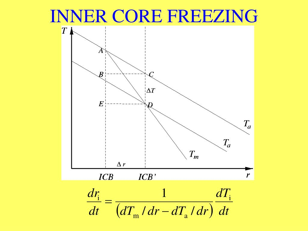 INNER CORE FREEZING