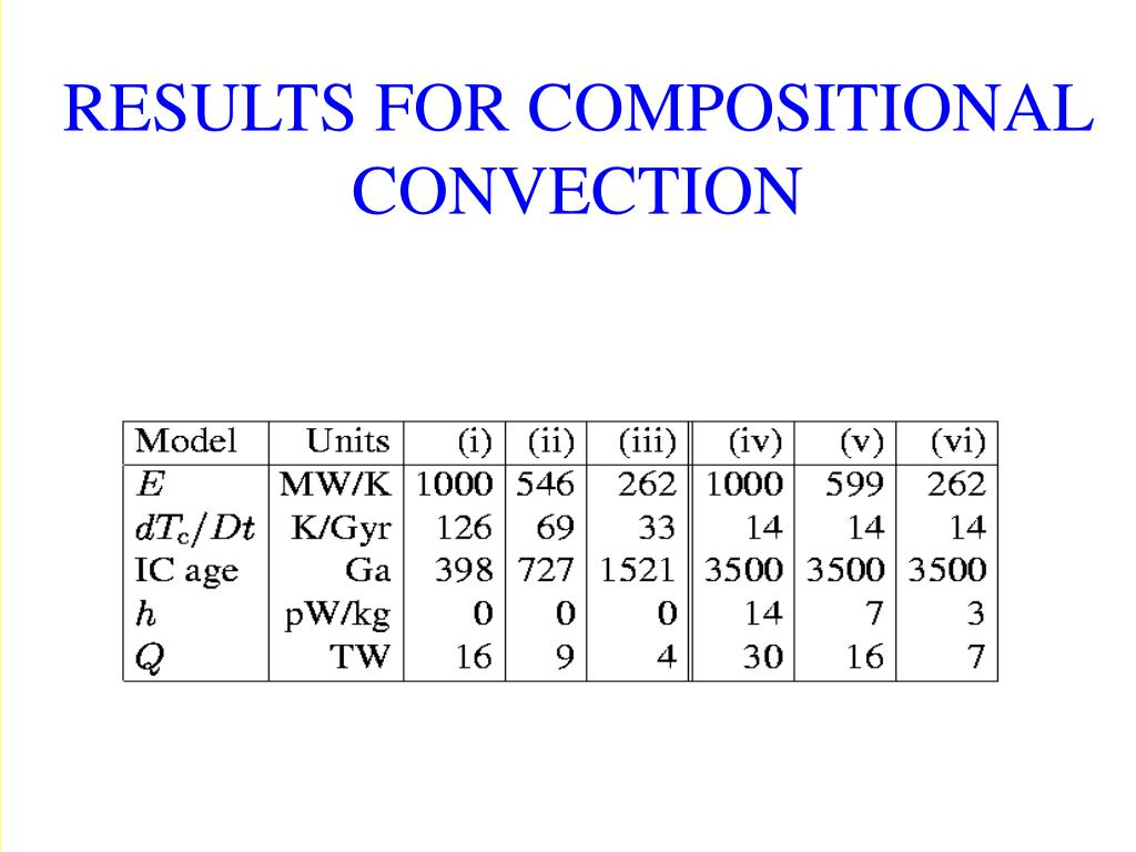 RESULTS FOR COMPOSITIONAL CONVECTION