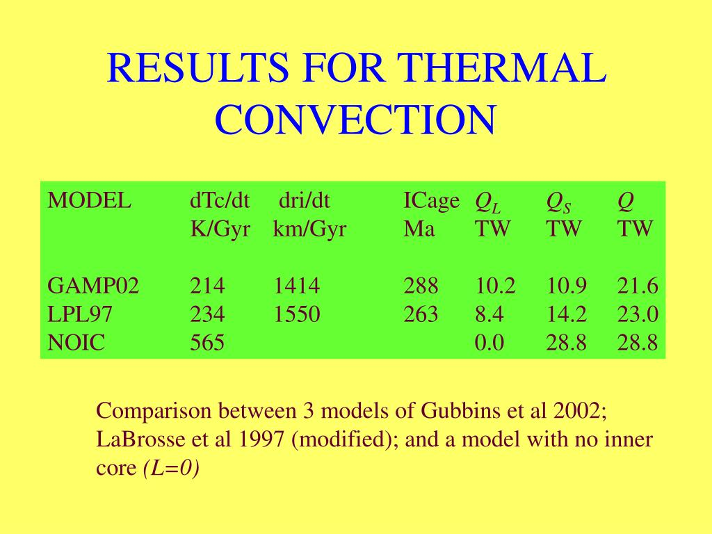 RESULTS FOR THERMAL CONVECTION