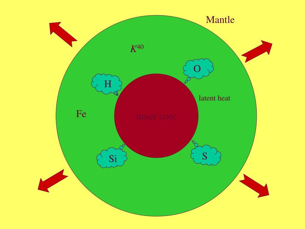 Mantle