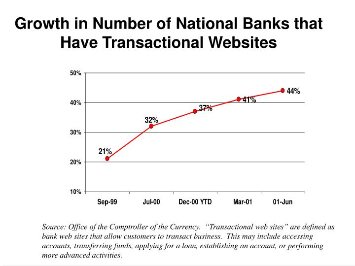 Growth in number of national banks that have transactional websites