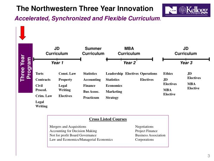 The northwestern three year innovation