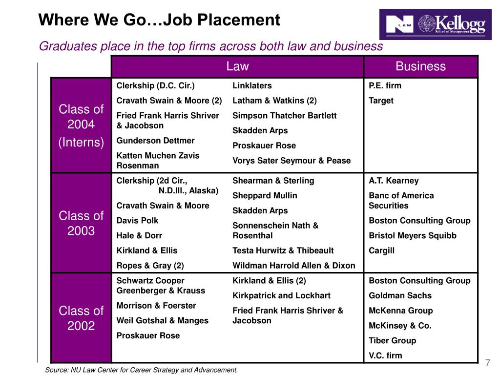 Where We Go…Job Placement