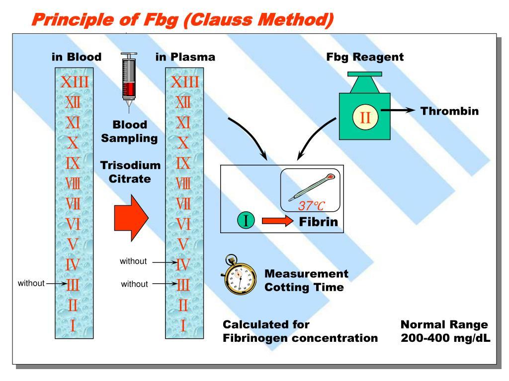 Principle of Fbg (Clauss Method)