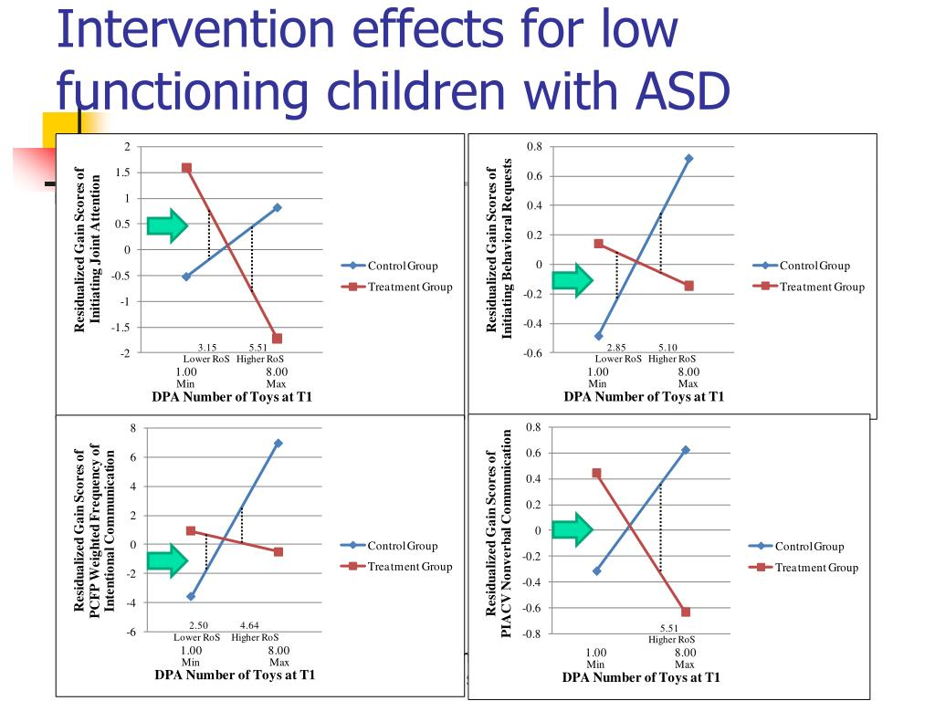 """educational interventions for students with low We evaluate the impact of a randomized educational intervention on  that  treated students are significantly less likely to receive a low """"behavior grade."""