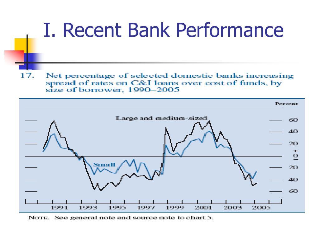 I. Recent Bank Performance