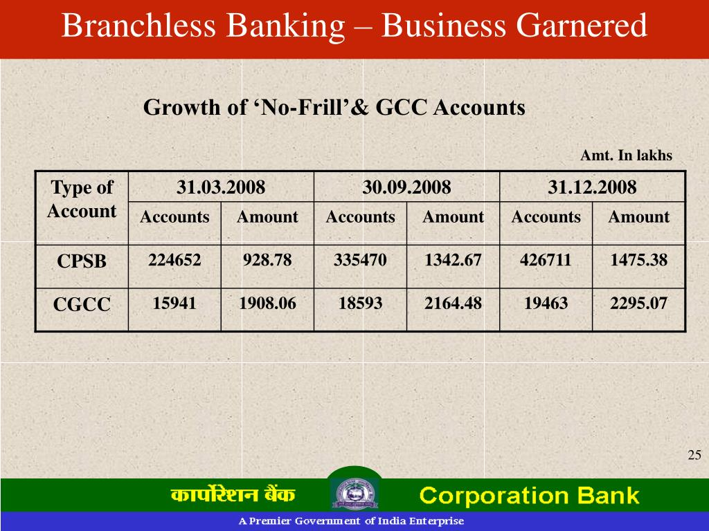 Branchless Banking – Business Garnered