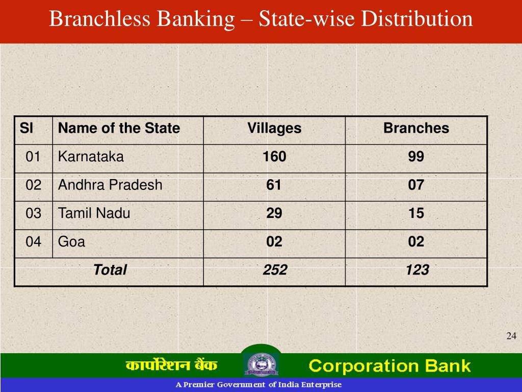 Branchless Banking – State-wise Distribution