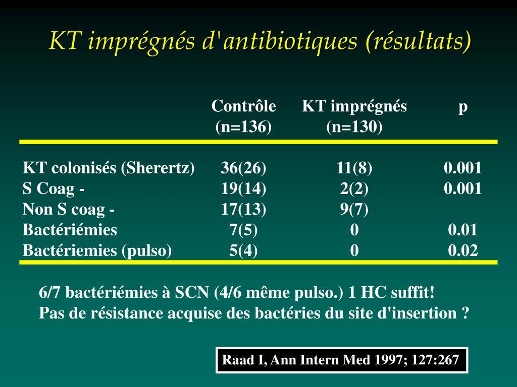 KT imprégnés d'antibiotiques (résultats)