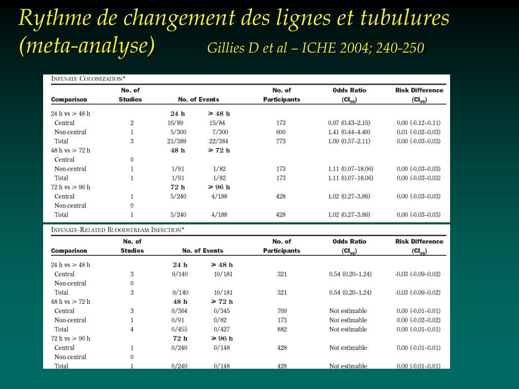 Rythme de changement des lignes et tubulures (meta-analyse)