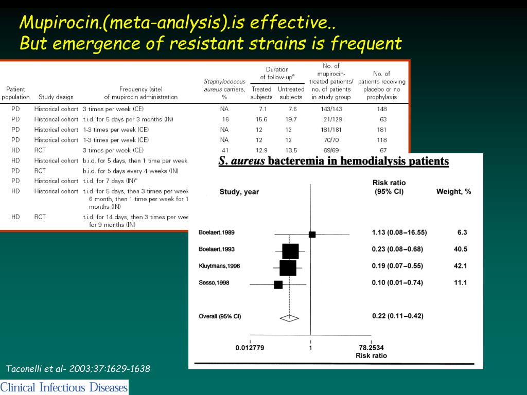 Mupirocin.(meta-analysis).is effective..