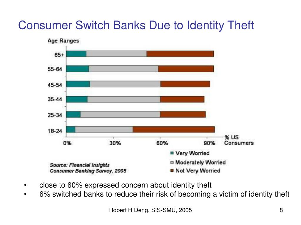 Consumer Switch Banks Due to Identity Theft