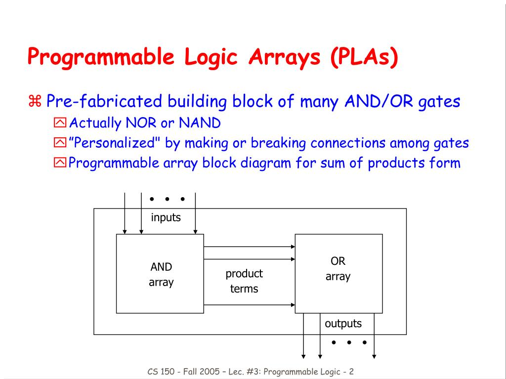 moletronics logic gate and programmable logic
