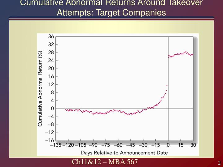 Cumulative abnormal returns around takeover attempts target companies