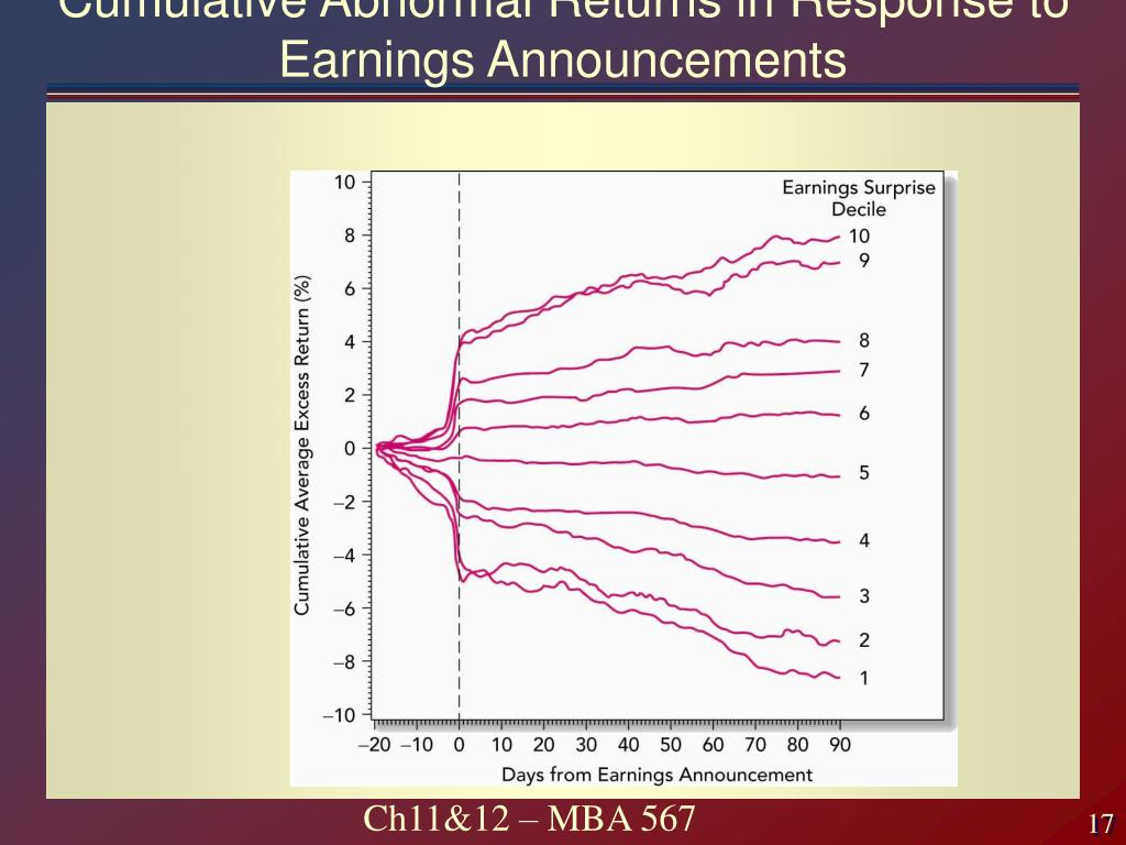Cumulative Abnormal Returns in Response to Earnings Announcements