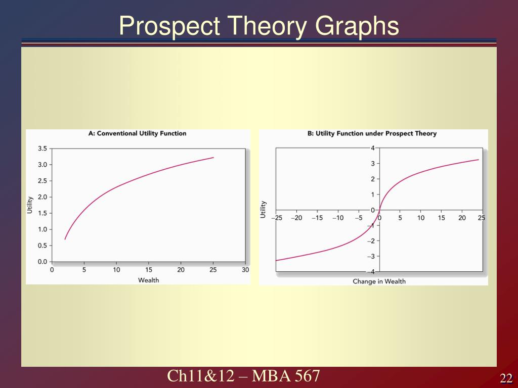 Prospect Theory Graphs