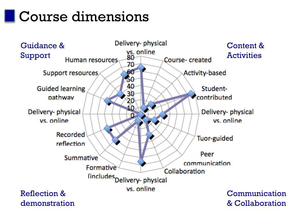 Course dimensions