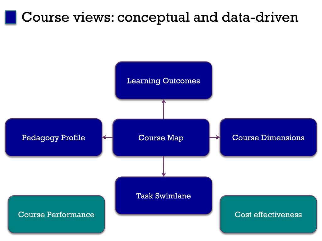 Course views: conceptual and data-driven