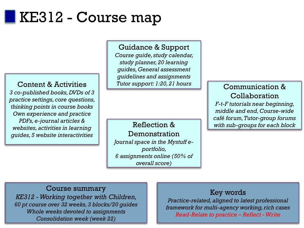KE312 - Course map