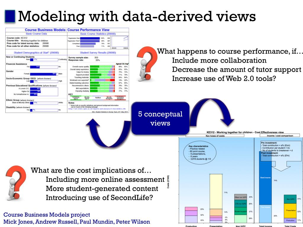 Modeling with data-derived views