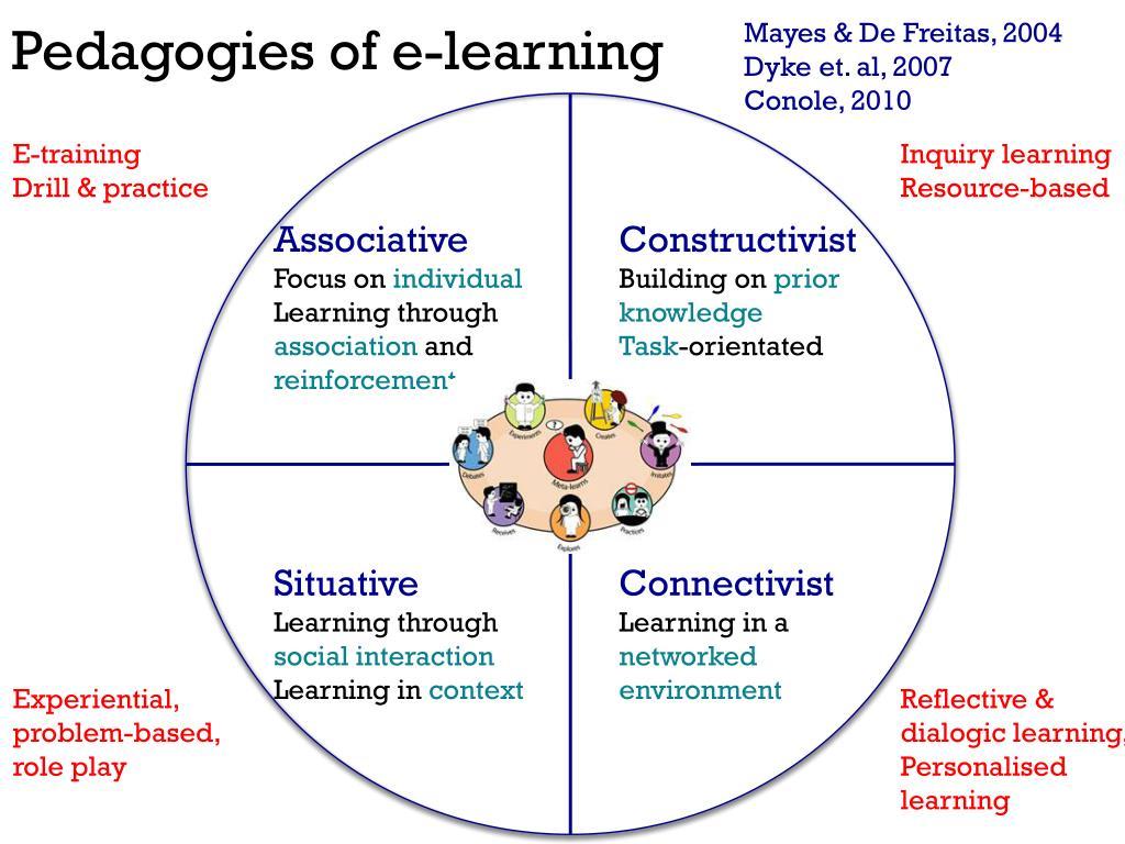 Pedagogies of