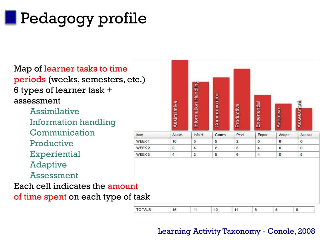 Pedagogy profile