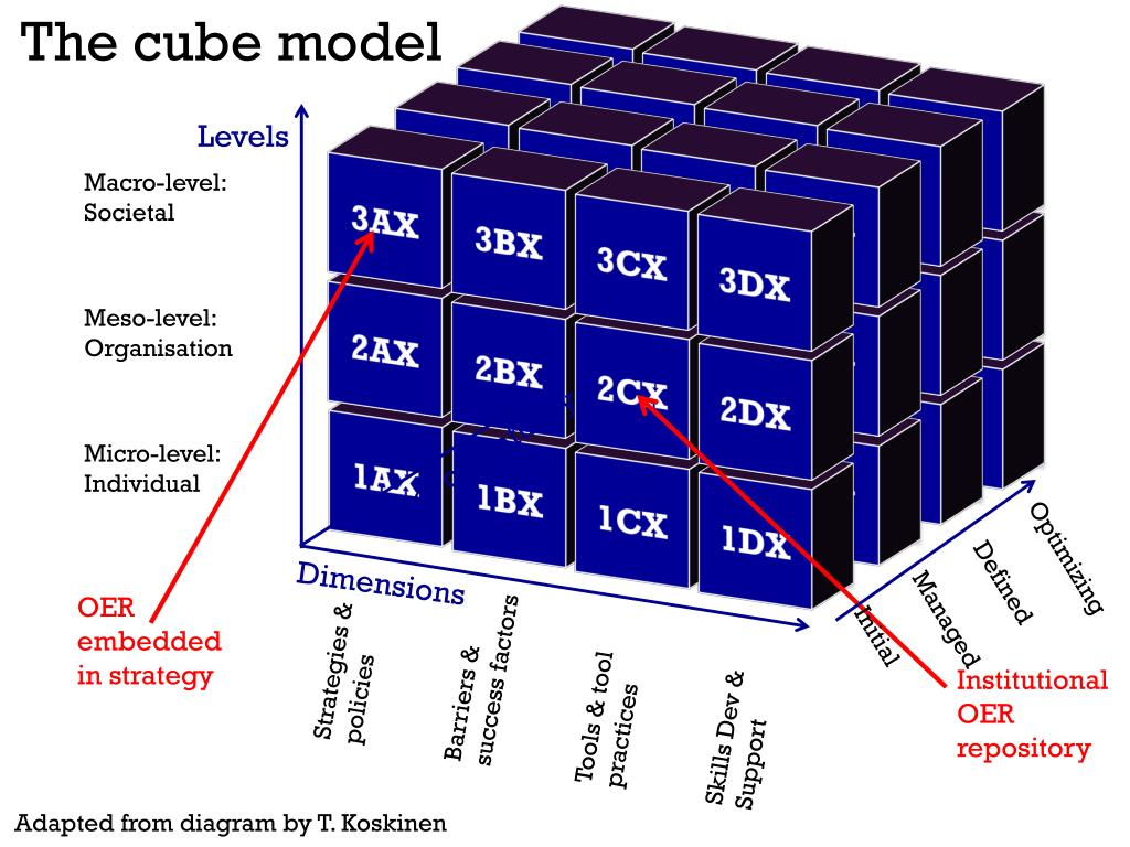 The cube model