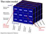 the cube model